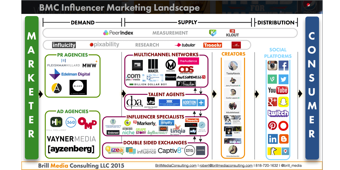Influencer marketing ecosystem has lots of new opportunities