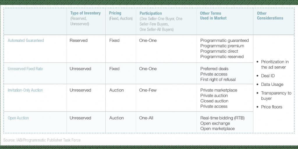 Programmatic media ecosystem chart