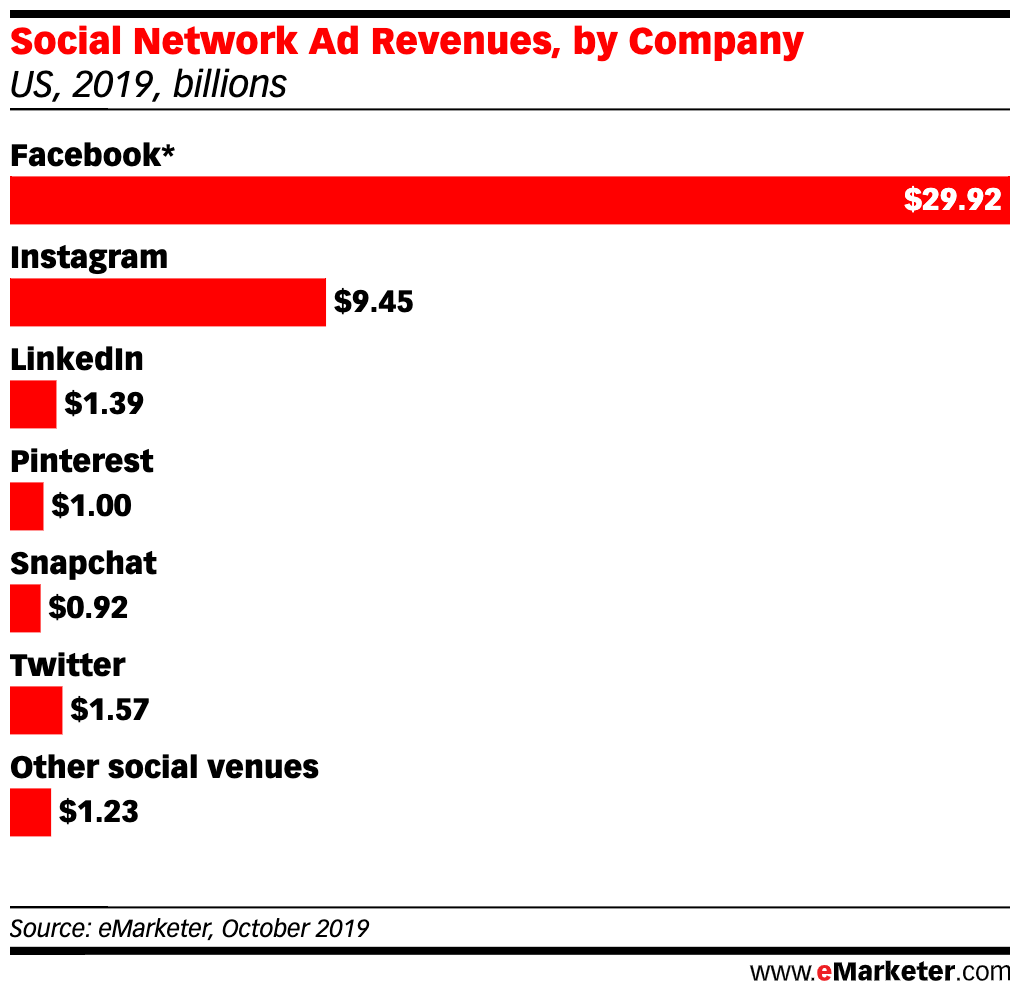 Social platform ad revenue is dominated by Facebook and Instagram