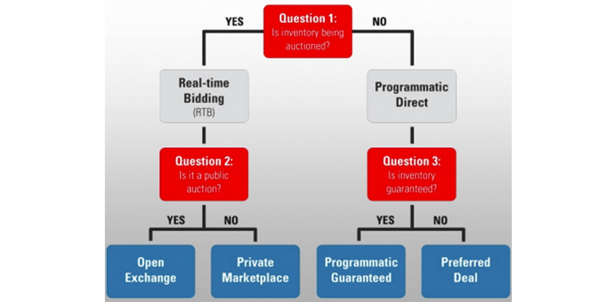 The programmatic decision tree about real time bidding and programmatic direct buys