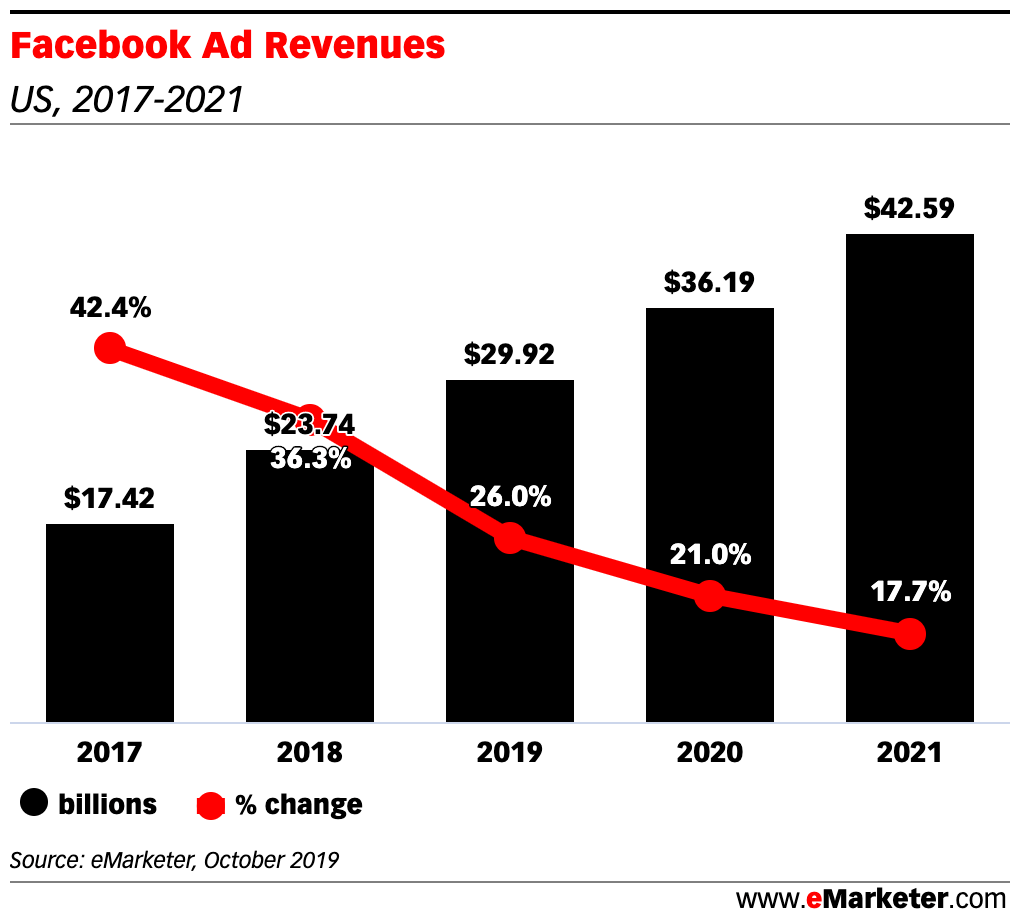 Facebook advertsing revenues are still growing
