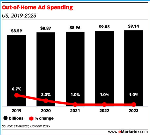 Out of home advertising is $8B industry in 2020