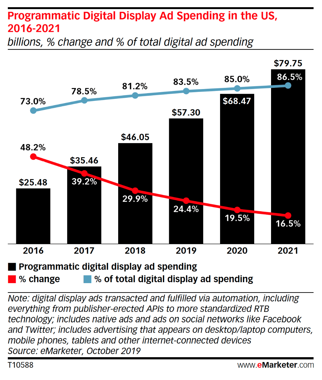 Programmatic advertising will continue to grow according to eMarketer