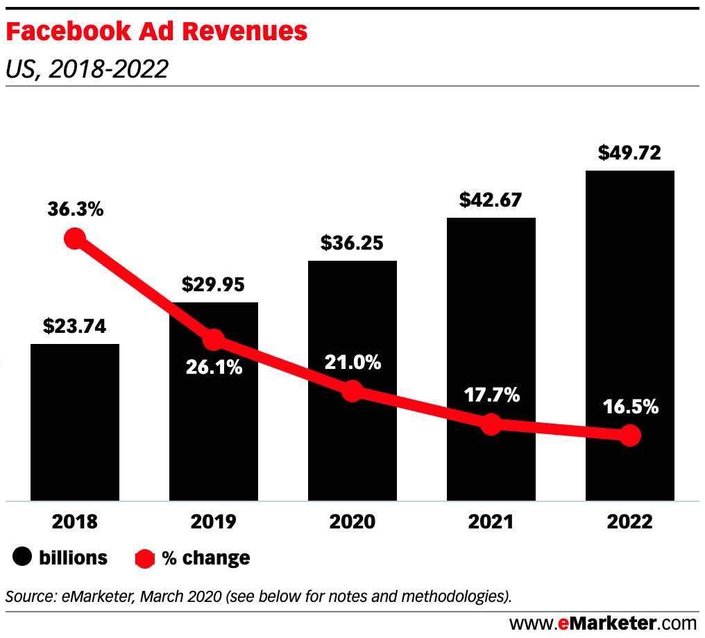 Facbebook's $36B 2020 ad revenues