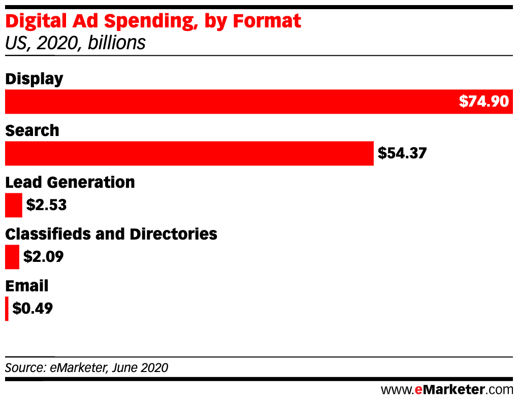Display And Search Ad Spending 2020