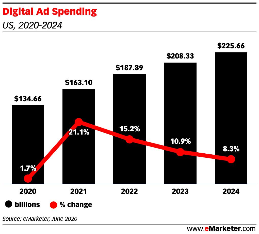 Digital Ad Spending Forecast From eMarketer 2020
