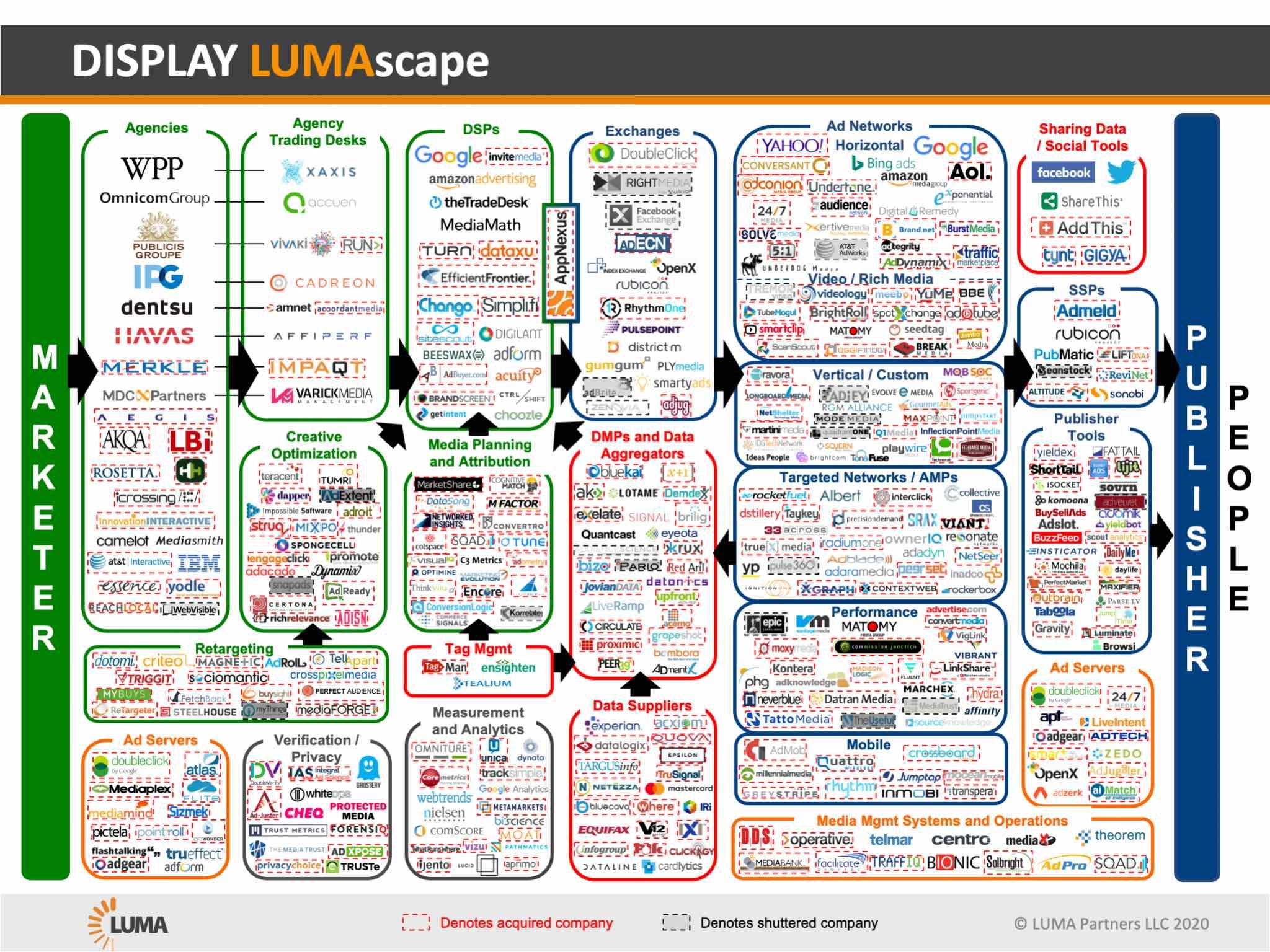 Lumascape View Of Programamtic